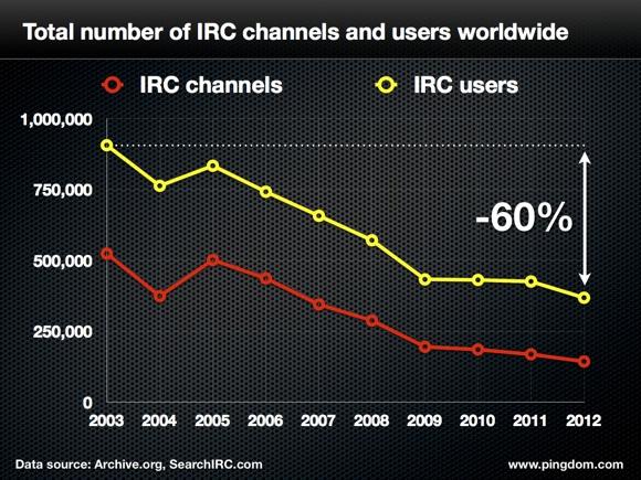 网络 全球IRC丢失60%用户